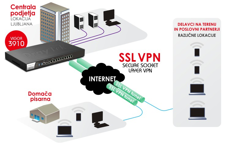 Diagram SSL VPN