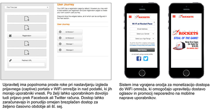 Captive portal in monetizacija