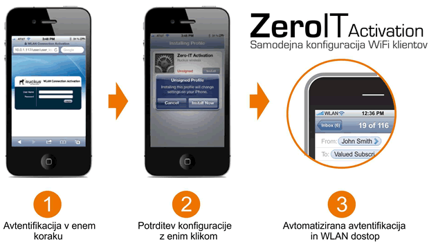 ZeroIT Activation