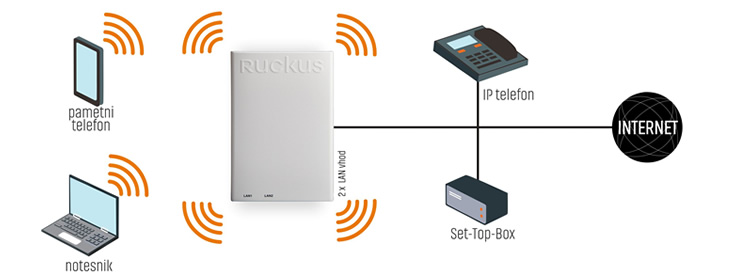 Ruckus Wireless | ZoneFlex H320 - prikaz delovanja
